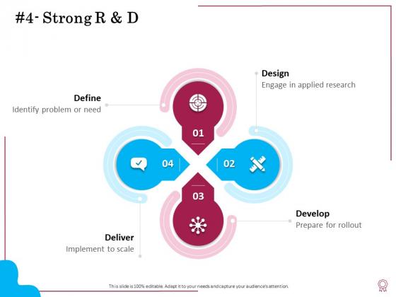 Factors Feasible Competitive Advancement Strong R And D Ppt Show Images PDF