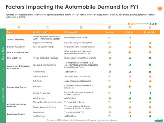 Factors Impacting The Automobile Demand For Fy1 Ppt Professional Ideas PDF