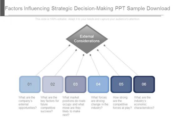 Factors Influencing Strategic Decision Making Ppt Sample Download