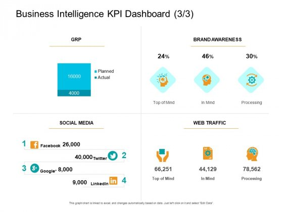 Facts Assessment Business Intelligence KPI Dashboard Processing Ppt PowerPoint Presentation Summary Graphics Template PDF