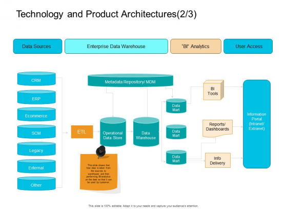 Facts Assessment Technology And Product Architectures Ecommerce Themes PDF