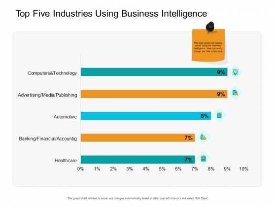 Facts Assessment Top Five Industries Using Business Intelligence Summary PDF