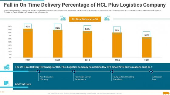 Fall_In_On_Time_Delivery_Percentage_Of_Hcl_Plus_Logistics_Company_Professional_PDF_Slide_1