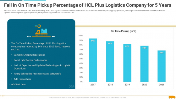 Fall_In_On_Time_Pickup_Percentage_Of_Hcl_Plus_Logistics_Company_For_5_Years_Diagrams_PDF_Slide_1