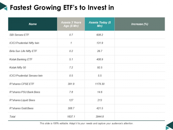 Fastest Growing Etfs To Invest In Ppt Powerpoint Presentation Pictures Show
