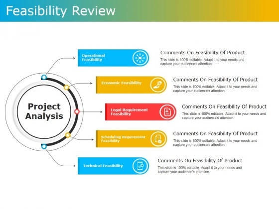 Feasibility Review Ppt PowerPoint Presentation File Slides