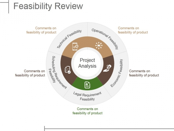 Feasibility Review Ppt PowerPoint Presentation Outline Gallery