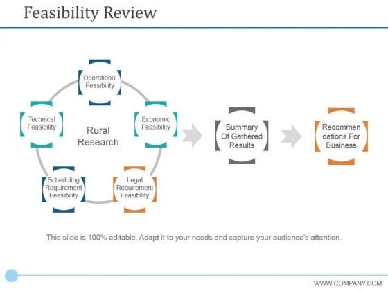 Feasibility Review Ppt PowerPoint Presentation Portfolio Design Inspiration