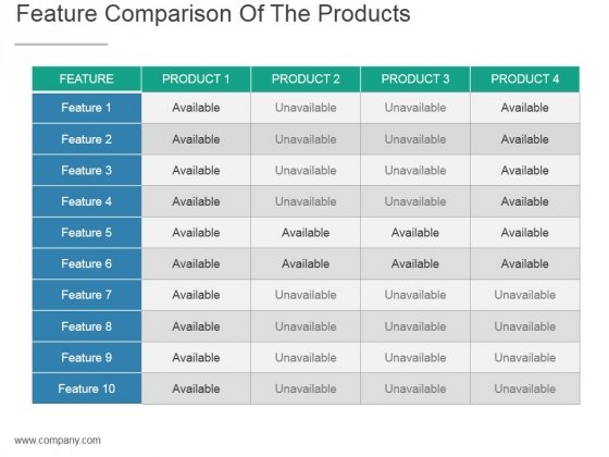 Feature Comparison Of The Products Ppt PowerPoint Presentation Background Image