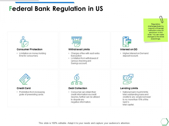 Federal Bank Regulation In Us Ppt PowerPoint Presentation File Graphic Images