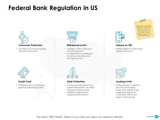 Federal Bank Regulation In Us Ppt PowerPoint Presentation Inspiration Graphics Tutorials