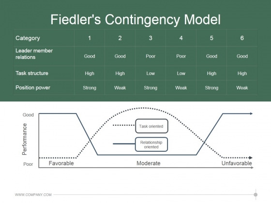 Fiedlers Contingency Model Ppt PowerPoint Presentation Designs Download