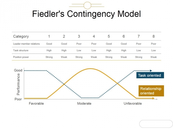 Fiedlers Contingency Model Ppt PowerPoint Presentation Portfolio