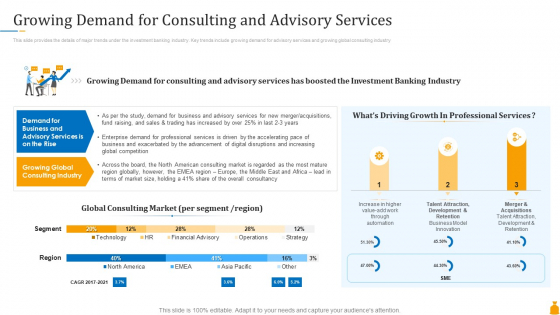 Financial Banking PPT Growing Demand For Consulting And Advisory Services Portrait PDF