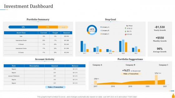 Financial Banking PPT Investment Dashboard Ppt Layouts Example Introduction PDF