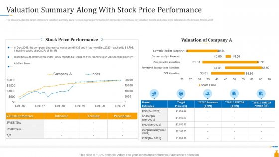 Financial Banking PPT Valuation Summary Along With Stock Price Performance Ideas PDF