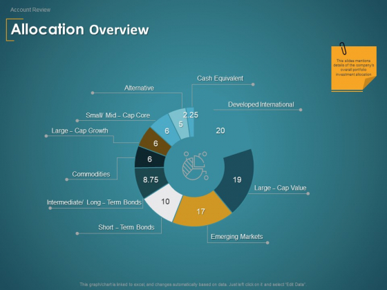 Financial Consultancy Proposal Allocation Overview Ppt PowerPoint Presentation Professional Microsoft PDF