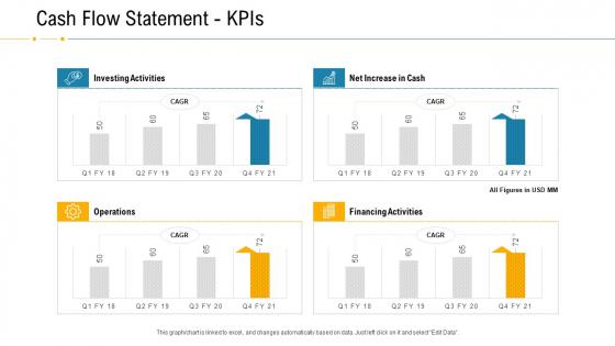 Financial Due Diligence For Business Organization Cash Flow Statement Kpis Mockup PDF