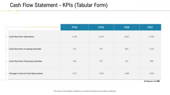 Financial Due Diligence For Business Organization Cash Flow Statement Kpis Tabular Form Information PDF