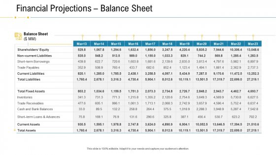 Financial Due Diligence For Business Organization Financial Projections Balance Sheet Elements PDF