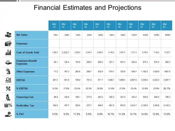 Financial Estimates And Projections Ppt PowerPoint Presentation Layouts Graphics Pictures