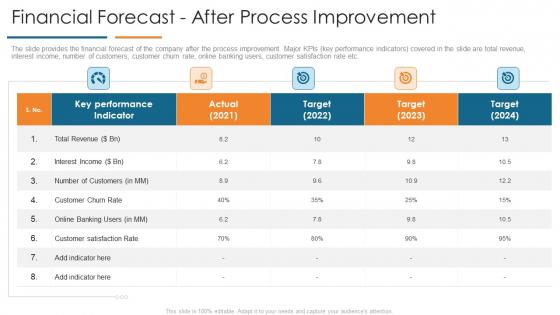 Financial Forecast After Process Improvement Develop Organizational Productivity By Enhancing Business Process Brochure PDF