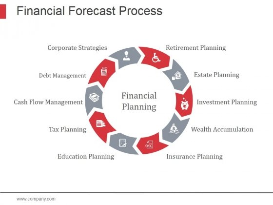 Financial Forecast Process Ppt PowerPoint Presentation Designs