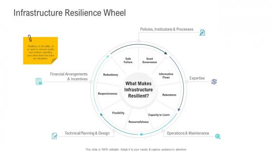 Financial Functional Assessment Infrastructure Resilience Wheel Ppt Model Design Inspiration PDF