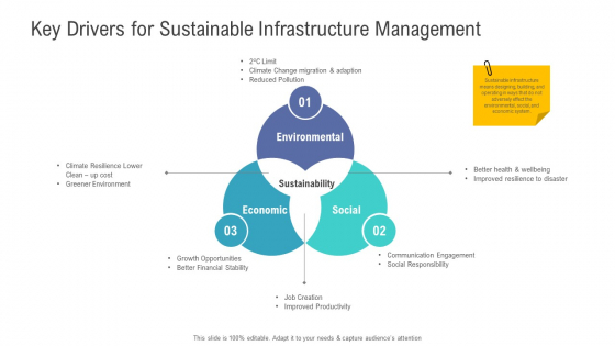 Financial Functional Assessment Key Drivers For Sustainable Infrastructure Management Formats PDF