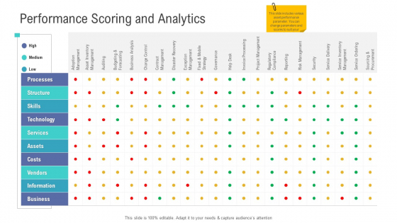 Financial Functional Assessment Performance Scoring And Analytics Designs PDF