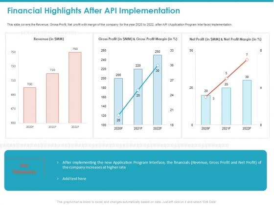 Financial Highlights After API Implementation Revenue Ppt Model Design Inspiration PDF