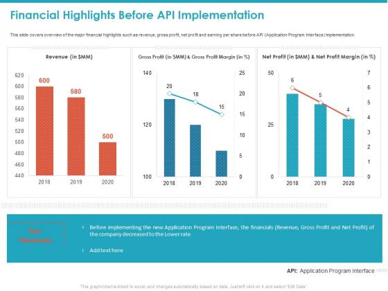 Financial Highlights Before API Implementation Ppt Model Master Slide PDF
