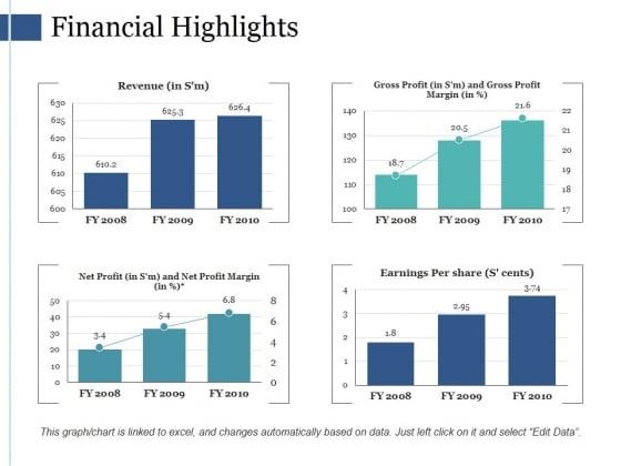 Financial Highlights Ppt PowerPoint Presentation Gallery Deck