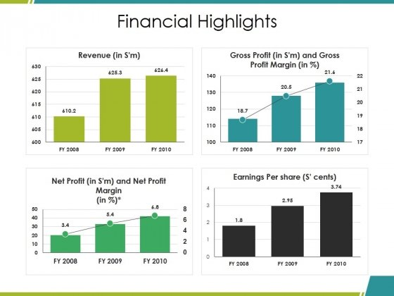 Financial Highlights Ppt PowerPoint Presentation Ideas Graphics Download