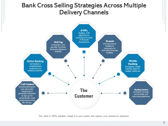 Financial_Institution_Cross_Sales_Consumers_Strategies_Ppt_PowerPoint_Presentation_Complete_Deck_Slide_3