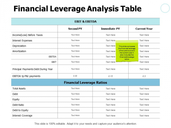 Financial Leverage Analysis Table Ppt PowerPoint Presentation Pictures Grid