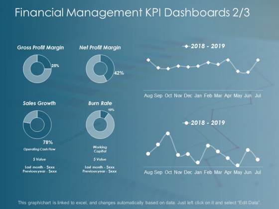 Financial Management Kpi Dashboards Business Ppt Powerpoint Presentation Inspiration Designs