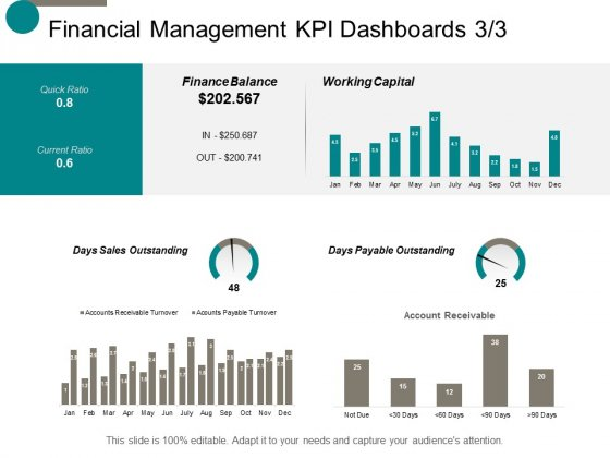 Financial Management Kpi Dashboards Finance Ppt Powerpoint Presentation Ideas Brochure