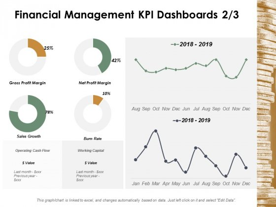Financial Management Kpi Dashboards Management Ppt Powerpoint Presentation Slides Tips