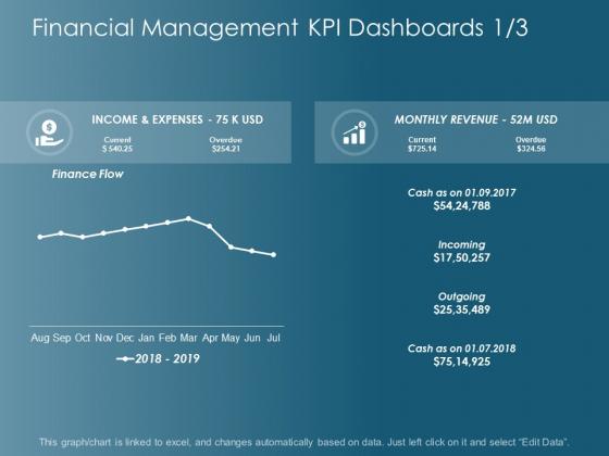 Financial Management Kpi Dashboards Marketing Ppt Powerpoint Presentation Inspiration Microsoft