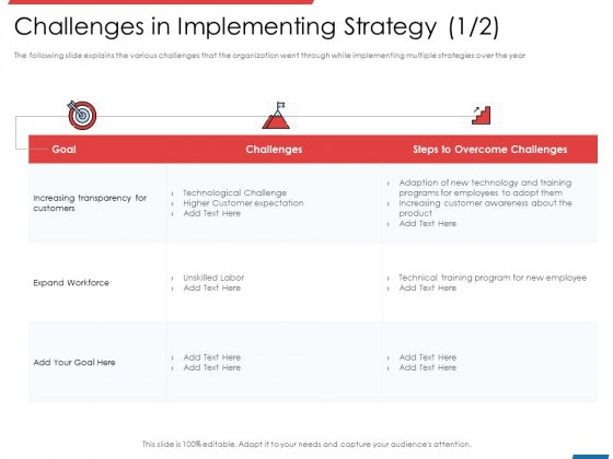 Financial PAR Challenges In Implementing Strategy Adopt Ppt Portfolio Gallery PDF