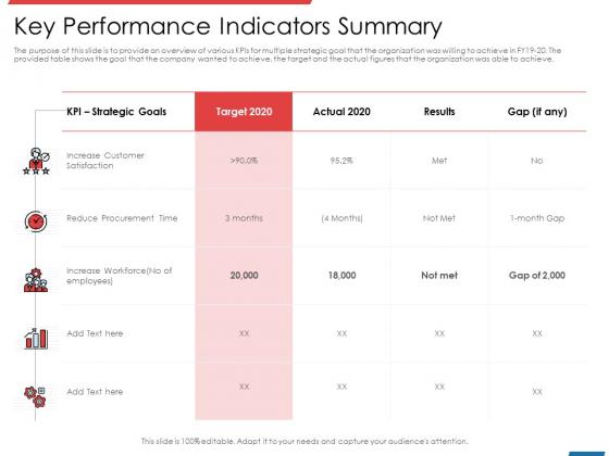 Financial PAR Key Performance Indicators Summary Ppt Summary Graphics PDF