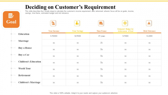 Financial Plans For Retirement Planning Deciding On Customers Requirement Ppt Summary Pictures PDF