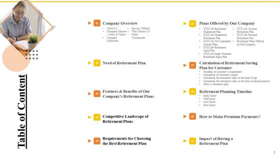 Financial_Plans_For_Retirement_Planning_Ppt_PowerPoint_Presentation_Complete_Deck_With_Slides_Slide_3
