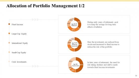 Financial_Plans_For_Retirement_Planning_Ppt_PowerPoint_Presentation_Complete_Deck_With_Slides_Slide_54