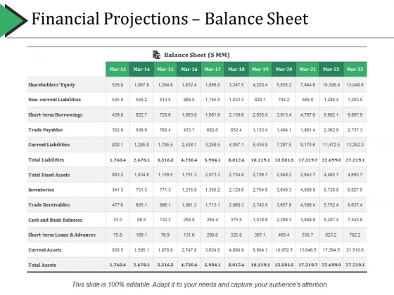 Financial Projections Balance Sheet Ppt PowerPoint Presentation Gallery Display