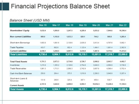 Financial Projections Balance Sheet Ppt Powerpoint Presentation Icon Show