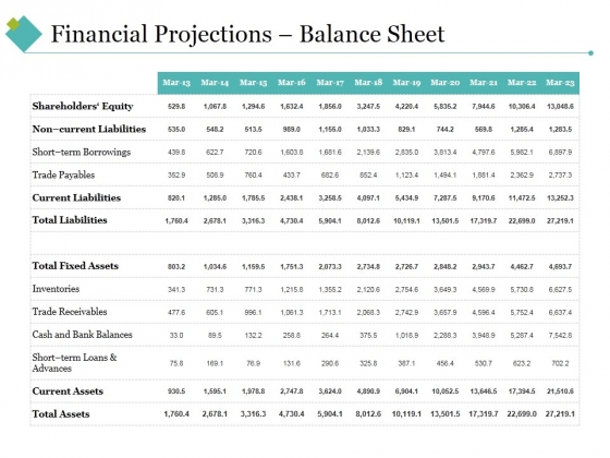 Financial Projections Balance Sheet Ppt PowerPoint Presentation Infographics Clipart Images