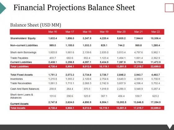 Financial Projections Balance Sheet Ppt PowerPoint Presentation Portfolio Introduction
