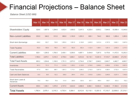 Financial Projections Balance Sheet Ppt PowerPoint Presentation Visual Aids Example File